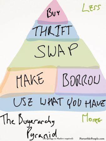 buyerarchypyramid